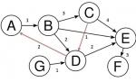 2098046x150 - پاورپوینت کامل و جامع با عنوان گراف های جهت دار در 51 اسلاید